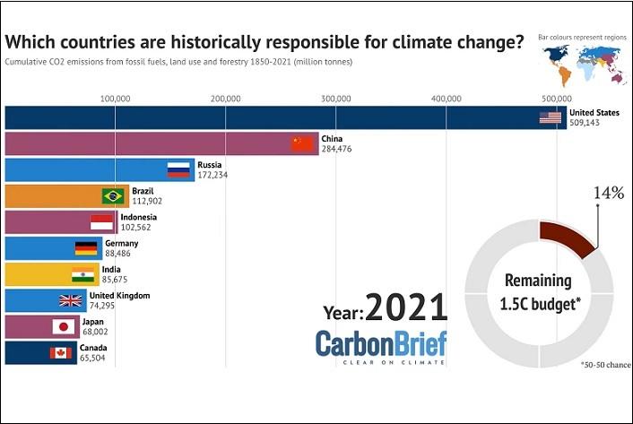 Quel pays réchauffe le plus la planète : la vidéo impressionnante de Carbon Brief