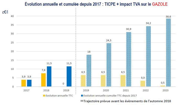 LES LUTTES EN FRANCE vers la restructuration politique (Gilets jaunes) : les débats continués 17 déc.- mars 2019 Csm_Evolution_taxes_carburants_%40UFIP_bb053c1d7b