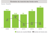 Fonds verts evolution etude Novethic