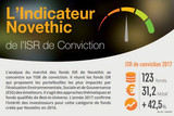 ISR de conviction