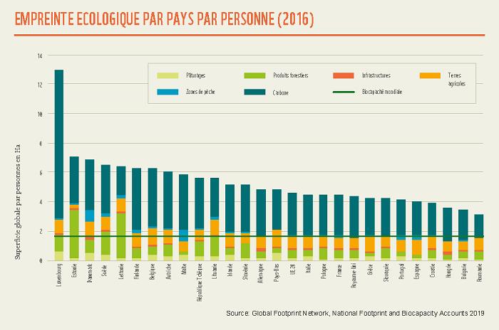 FR Ecological Footprint per country per capita OK