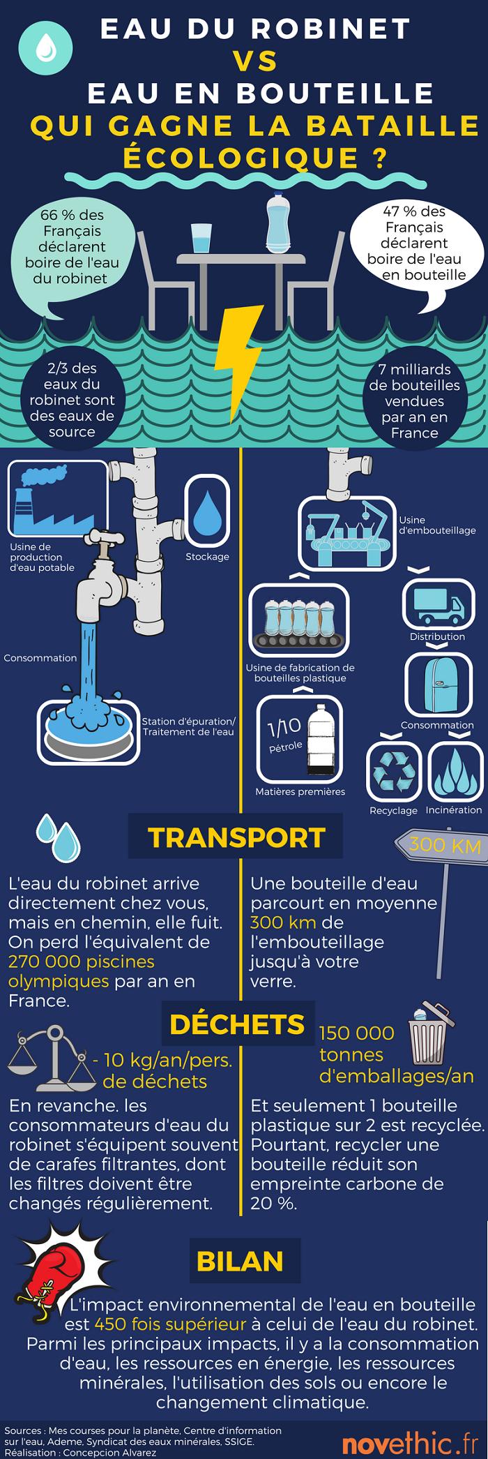 Infographie eau du robinet et eau en bouteille sur le ring de l 39 cologie - Eau en bouteille vs eau du robinet ...