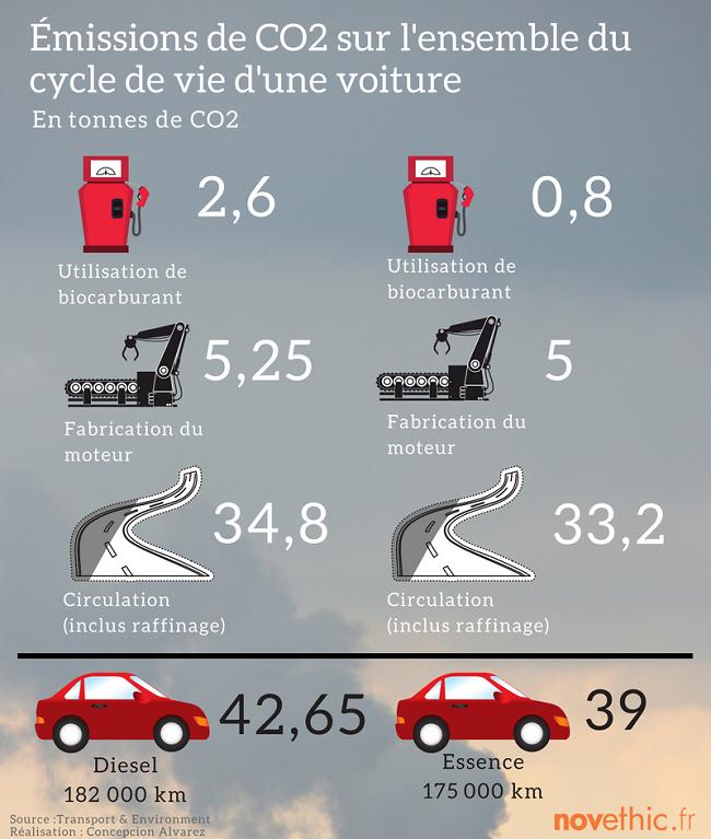 automobile quand le passage du diesel l 39 essence fait augmenter les missions de co2 en france. Black Bedroom Furniture Sets. Home Design Ideas